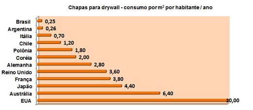 drywall consumo